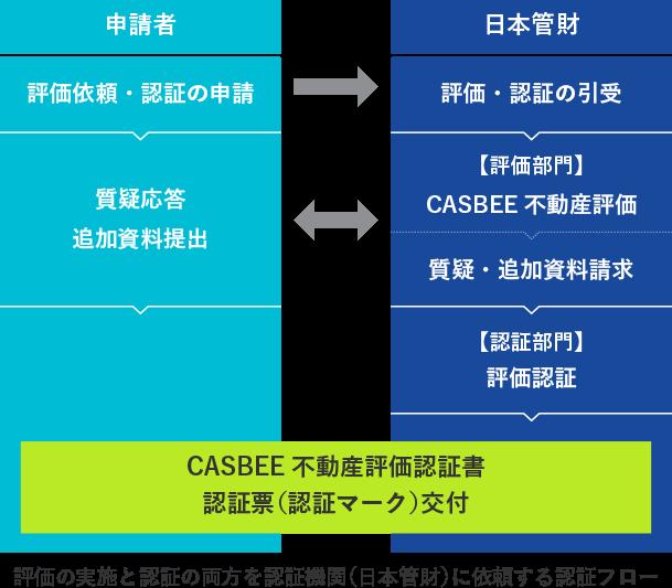 CASBEE | 日本管財株式会社